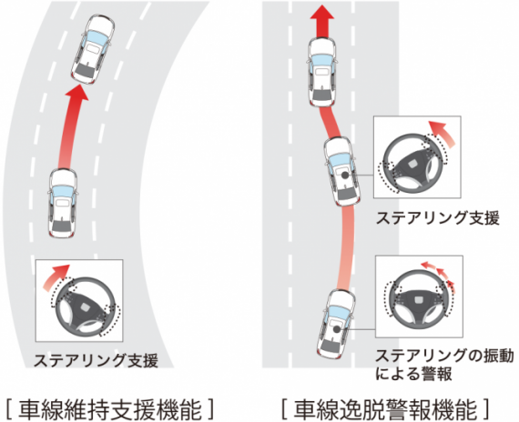 車線維持支援システム