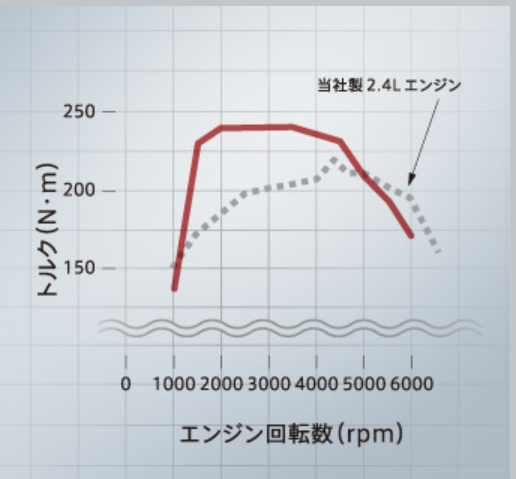 エクリプスクロス 出力曲線