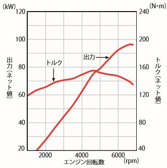 ヴェゼル 出力曲線