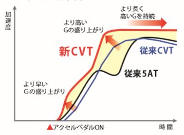 ガソリン車燃費 CVT