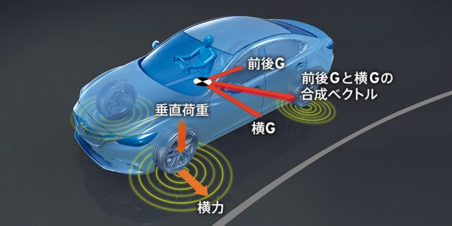 G-ベクタリング コントロール プラス