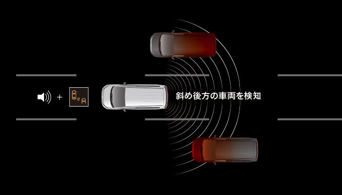 後側方車両検知警報システム(レーンチェンジアシスト機能付き)