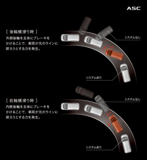 アクティブスタビリティコントロール[ASC]