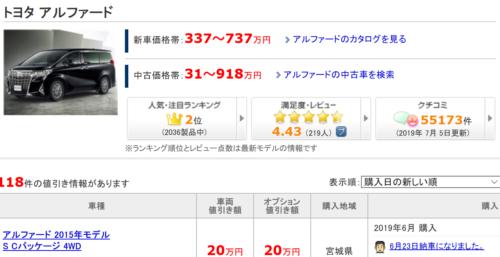 価格.com アルファード
