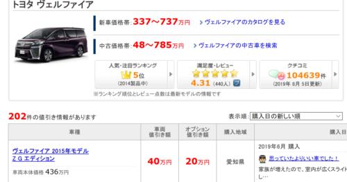 平均 総額いくらかは価格コム・みんカラの実例